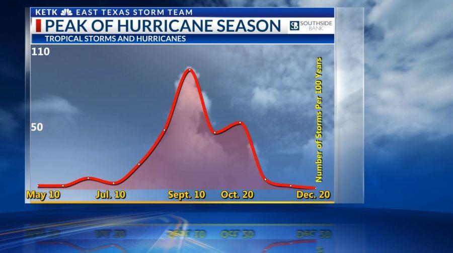 This image has an empty alt attribute; its file name is NOAA-2020-Hurricane-Outlook-PeakOfSeason.jpg